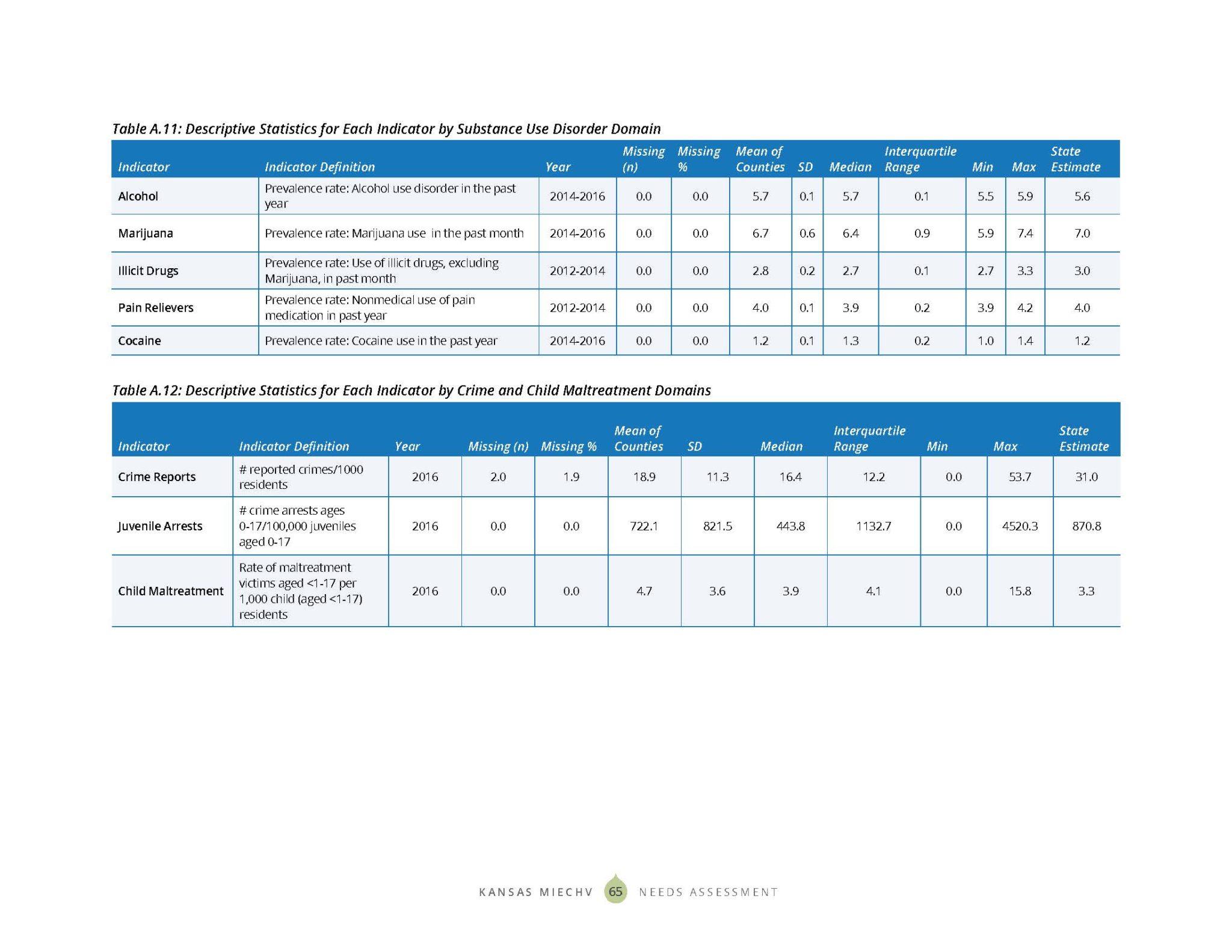 KS MIECHV 2020 Needs Assessment_DIGITAL_Page_073