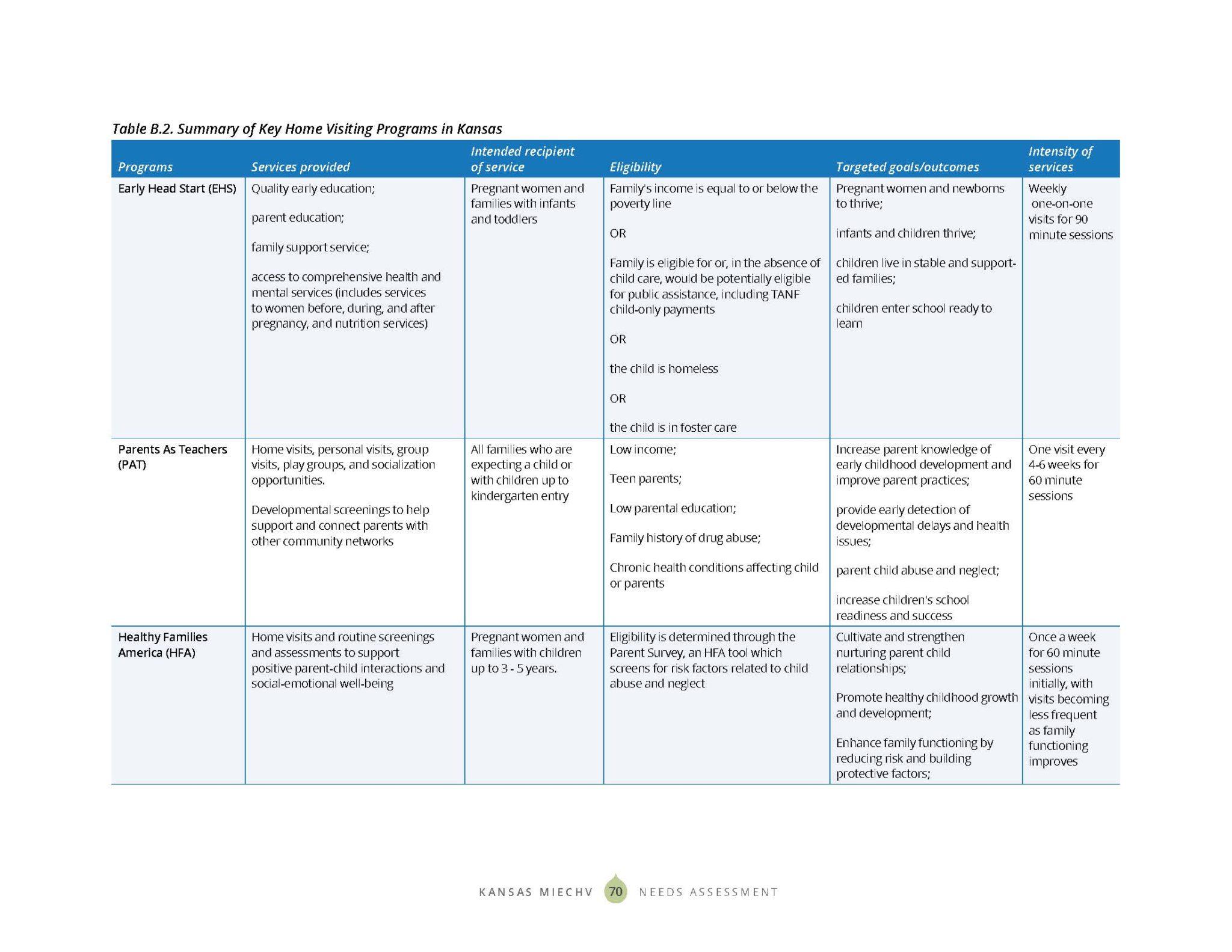 KS MIECHV 2020 Needs Assessment_DIGITAL_Page_078