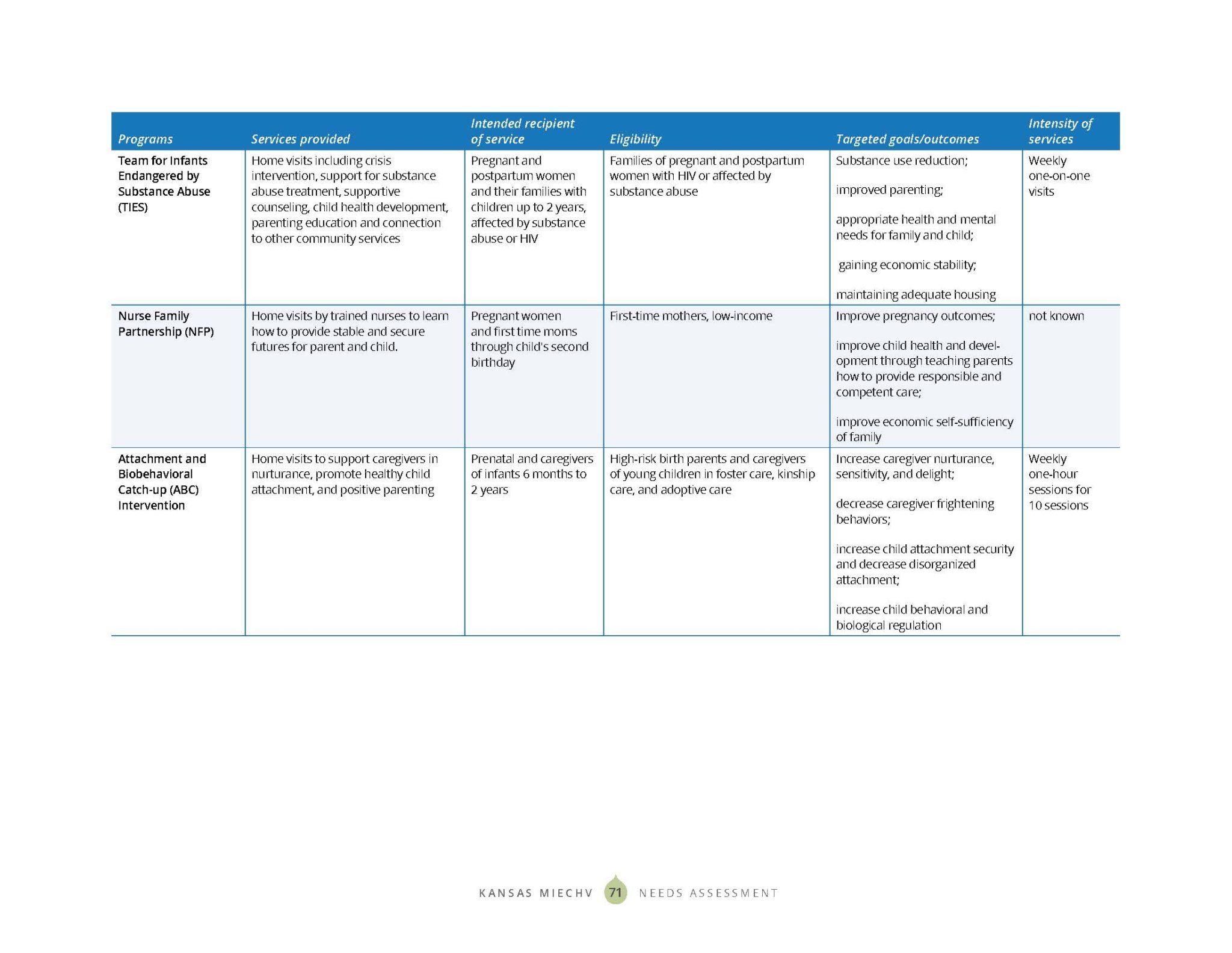 KS MIECHV 2020 Needs Assessment_DIGITAL_Page_079