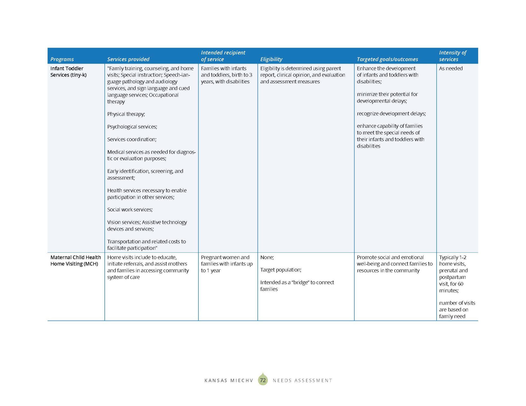 KS MIECHV 2020 Needs Assessment_DIGITAL_Page_080