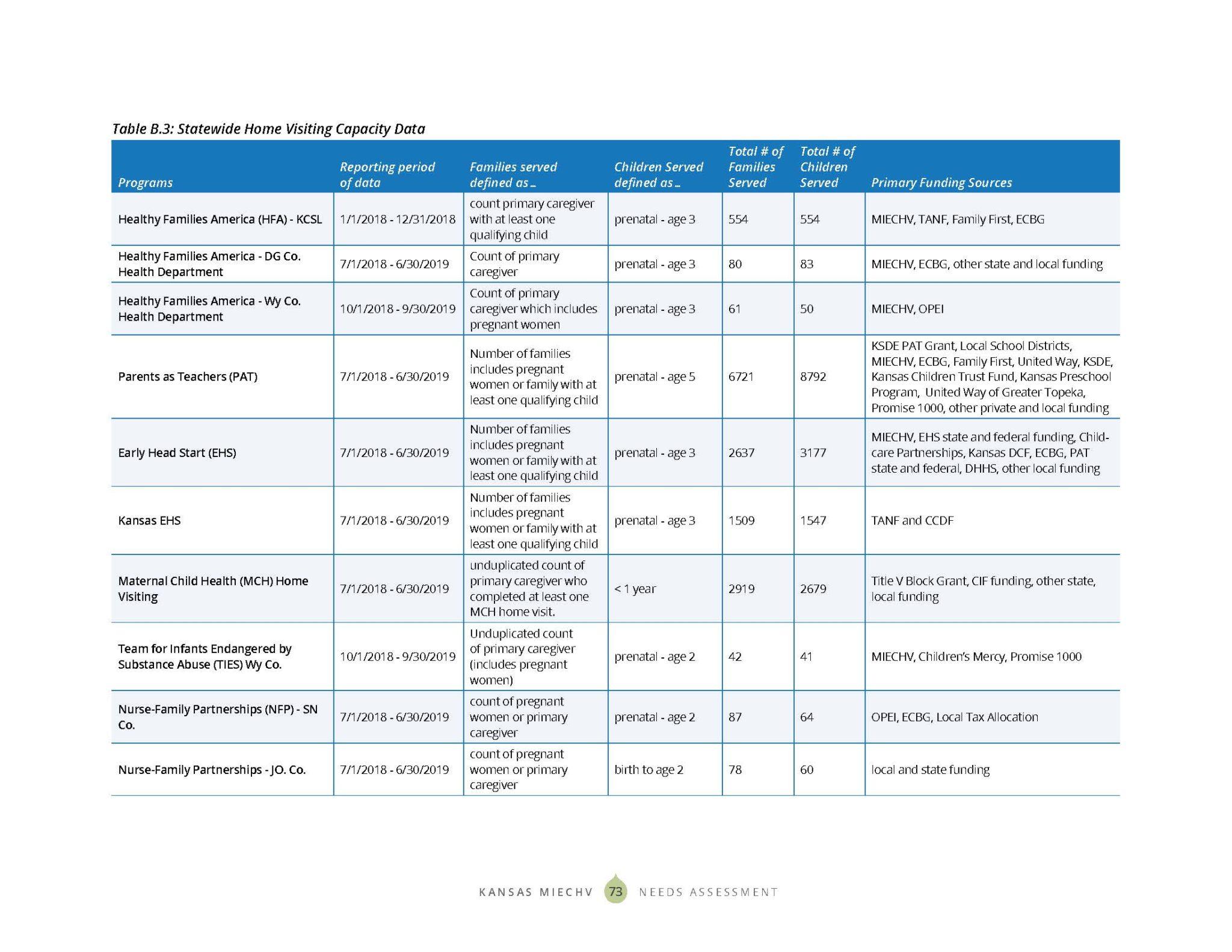 KS MIECHV 2020 Needs Assessment_DIGITAL_Page_081
