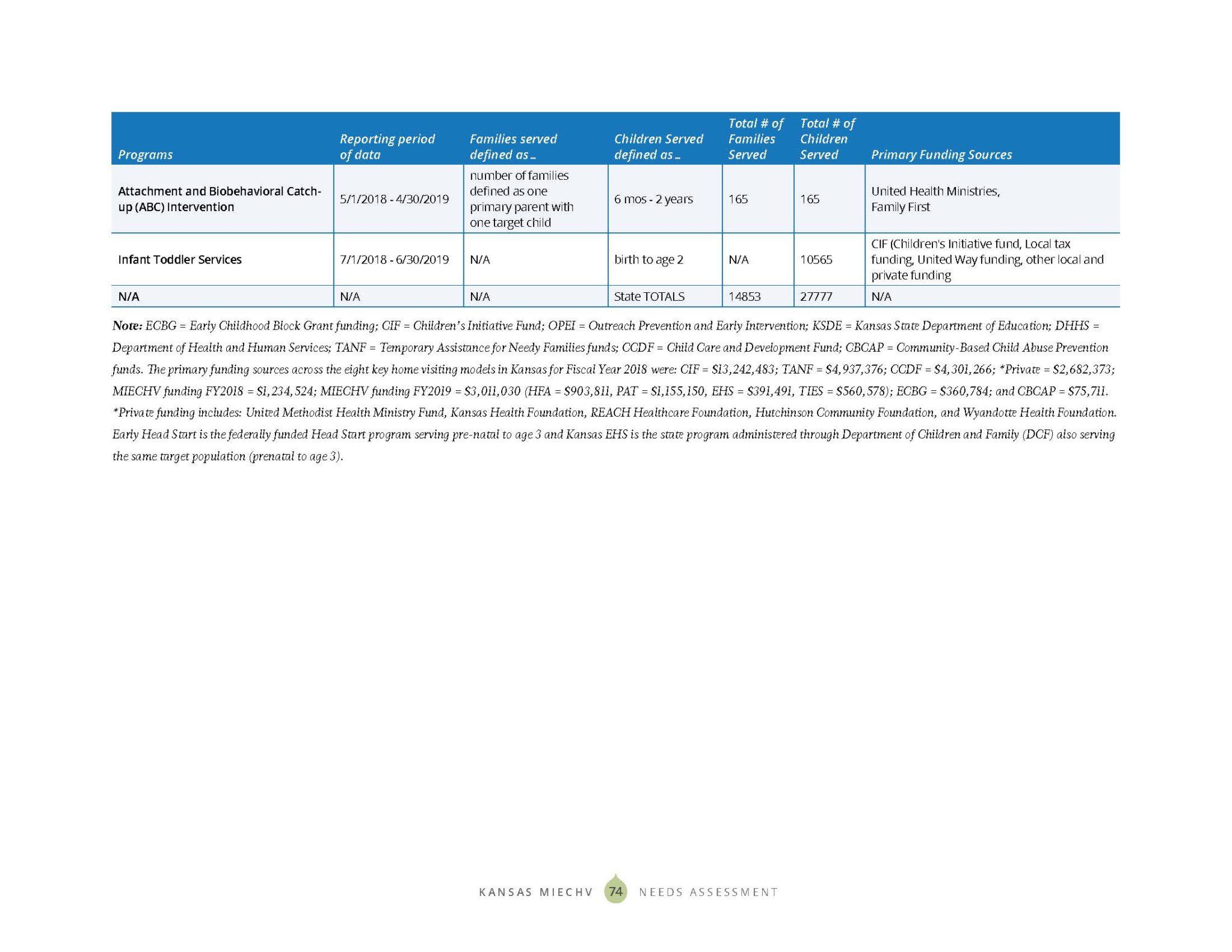 KS MIECHV 2020 Needs Assessment_DIGITAL_Page_082