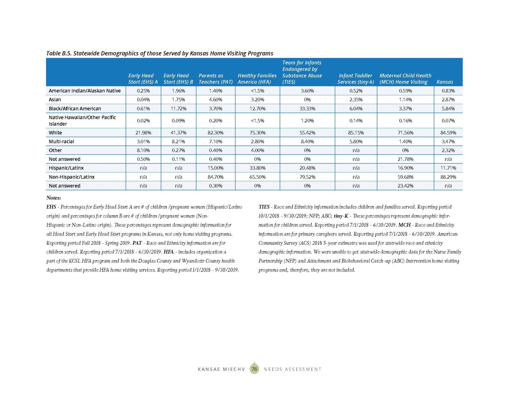 KS MIECHV 2020 Needs Assessment_DIGITAL_Page_084
