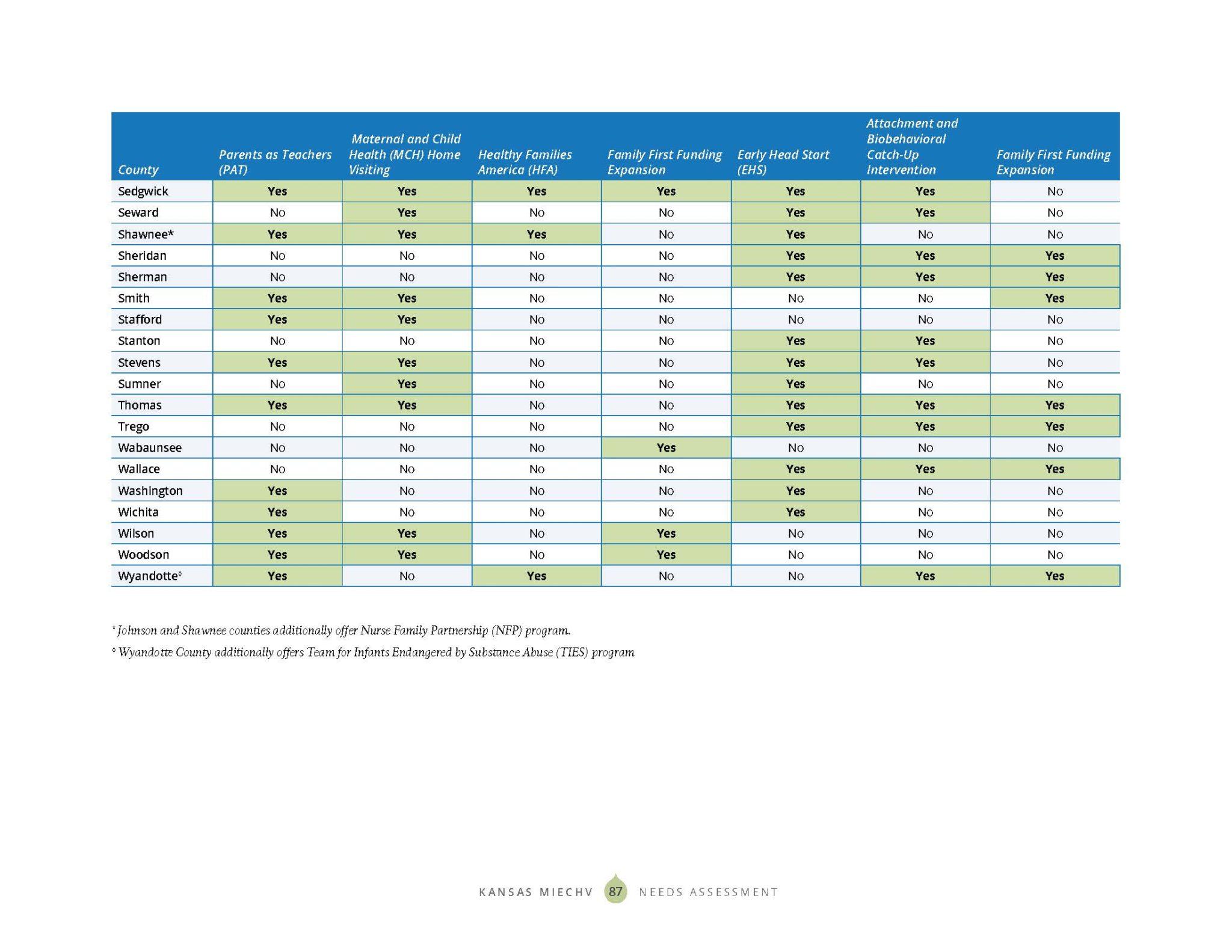 KS MIECHV 2020 Needs Assessment_DIGITAL_Page_095