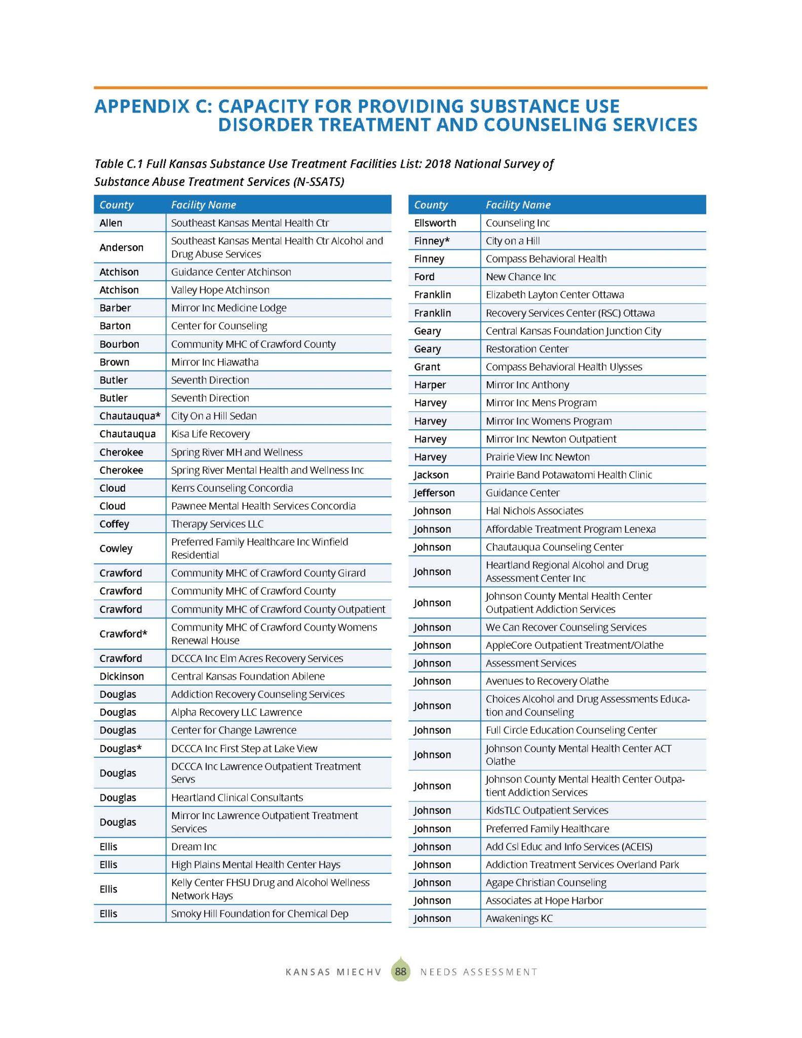 KS MIECHV 2020 Needs Assessment_DIGITAL_Page_096