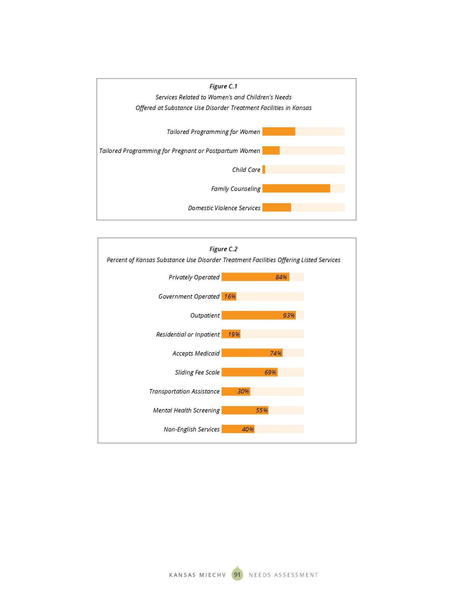 KS MIECHV 2020 Needs Assessment_DIGITAL_Page_099