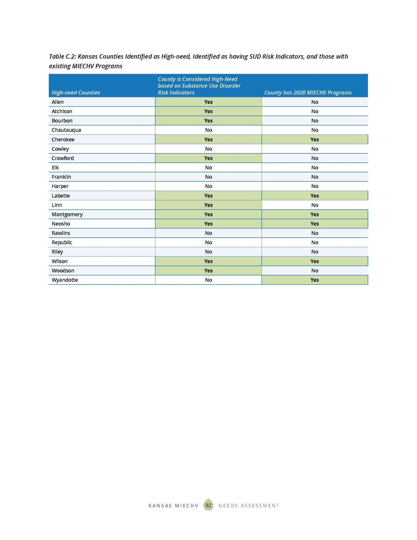KS MIECHV 2020 Needs Assessment_DIGITAL_Page_100